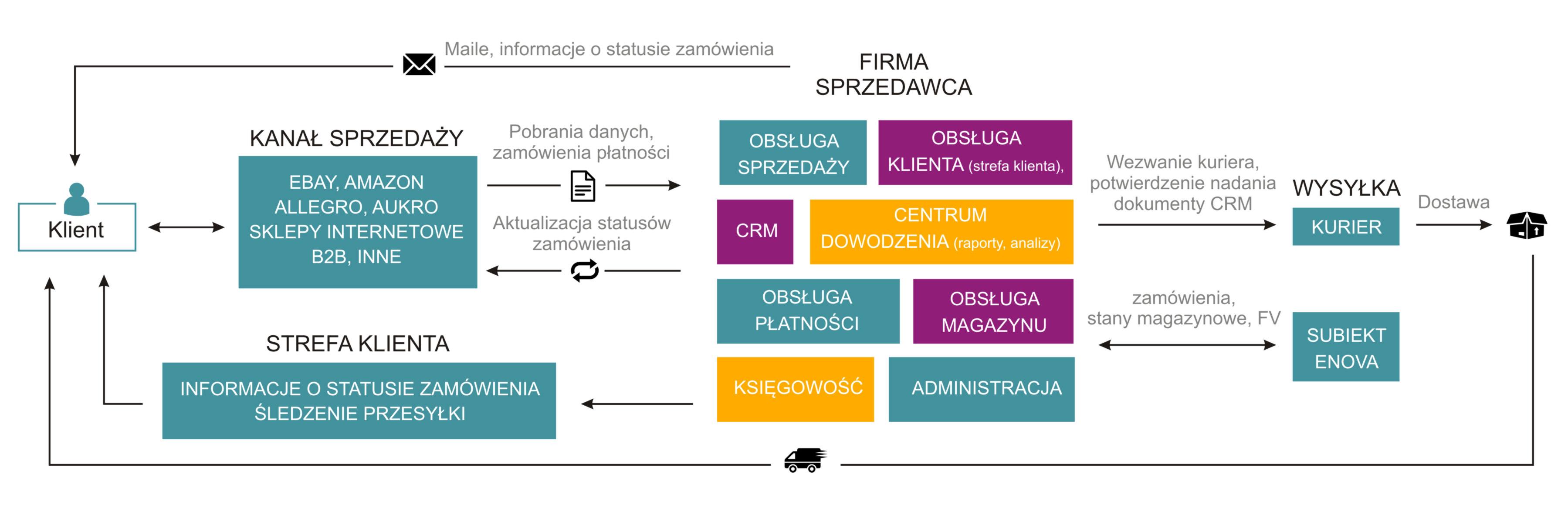 ERPBOX Diagram